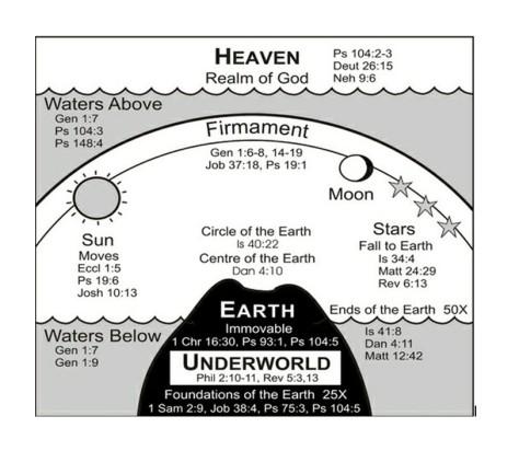 Biblical Enclosed Earth Image