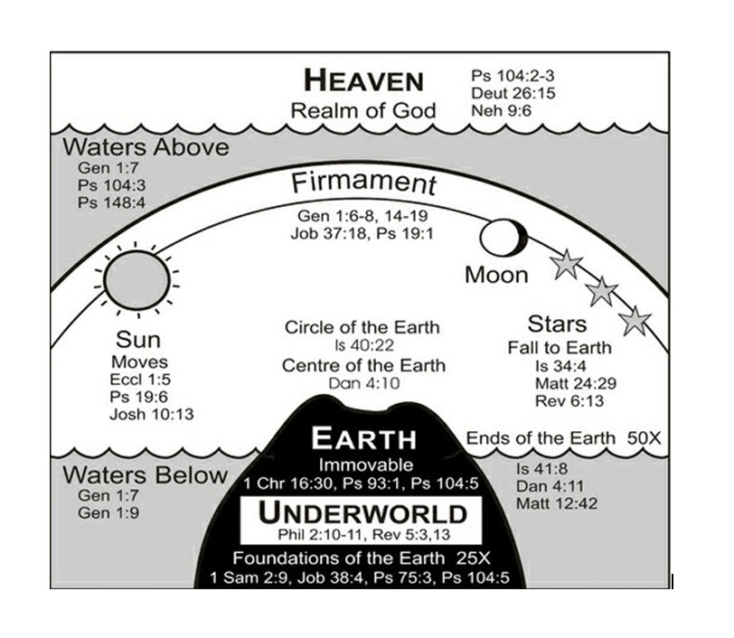 Biblical Enclosed Earth Image