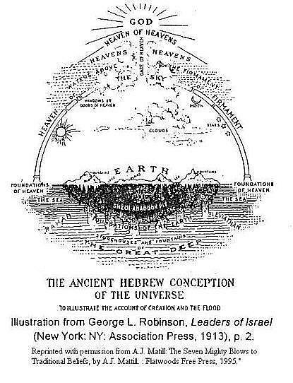 The_ancient_Hebrew_conception_of_the_Universe - Earth- 1913